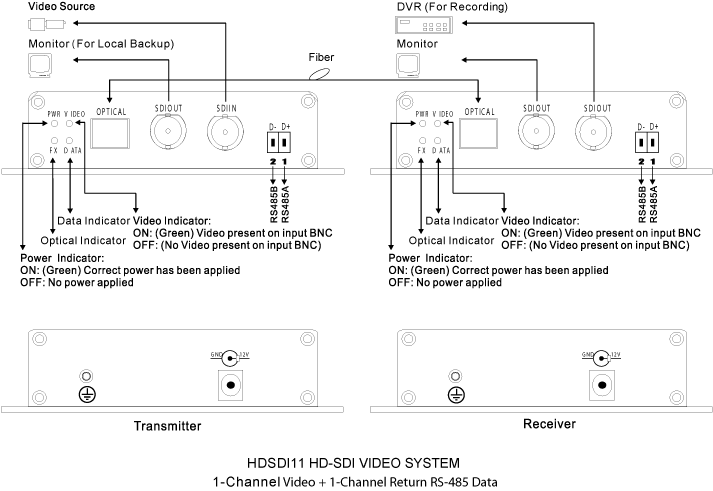 HD-SDI wiring diagram