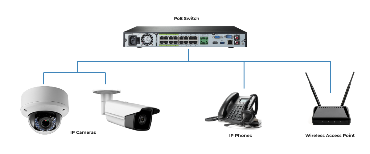 PoE switches applications